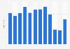 Umsatz von Bernexpo bis 2017