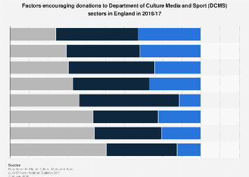 Factors encouraging donations to arts, culture and sport sectors in England 2016/17