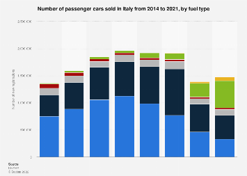 Passenger car sales in Italy 2014-2017, by fuel type