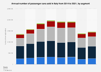 Passenger car sales in Italy 2014-2017, by segment