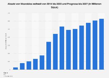 Prognose zum Absatz von Wearables weltweit bis 2021