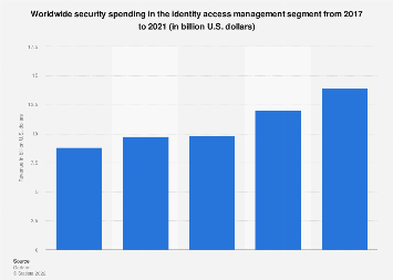Identity access management: global IT security spending 2016-2018