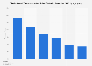 Vine: distribution of U.S. users 2015, by age group