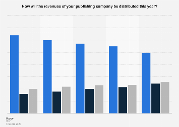 Survey on the revenue share of newspaper and magazine publishers in Germany 2015-2019