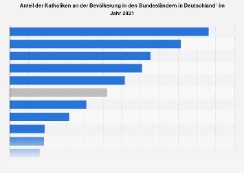 Anteil der Katholiken an der Bevölkerung in den Bundesländern in Deutschland 2016