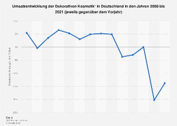 Umsatzentwicklung der Dekorativen Kosmetik in Deutschland bis 2017