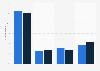 Verteilung der Fachbesucher auf der Igeho nach Wirtschaftsbereichen 2013