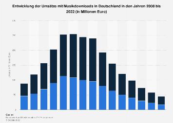Umsätze mit Musikdownloads in Deutschland bis 2018