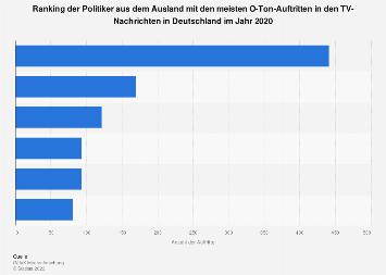 Politiker aus dem Ausland mit den meisten Auftritten in den TV-Nachrichten 2018