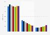 Umsatz von Sunrise Communications nach Segmenten bis 2017