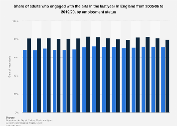 Arts engagement in England 2005-2017, by employment status