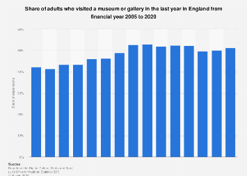 Museum and gallery attendance in England 2005-2017