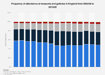 Museum and gallery attendance frequency in England 2005-2017