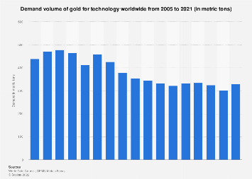 Gold demand for technology globally amounts 2005-2016