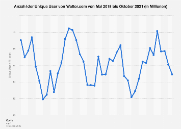 Unique User von Wetter.com bis August 2019