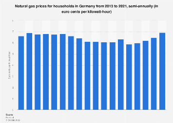 Natural gas prices for households in Germany 2010-2016, semi-annually