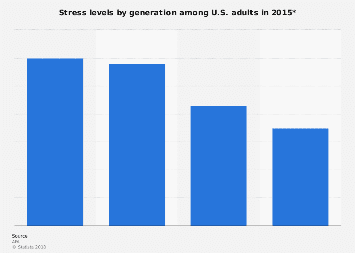 Level of stress among U.S. adults by generation 2015