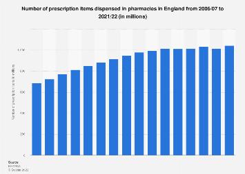Pharmaceutical prescription items dispensed in England 2006-2017
