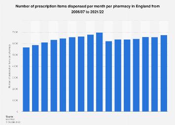 England: pharmaceutical prescription items dispensed per month per pharmacy 2006-2017