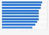 Canada: most popular online content categories 2014