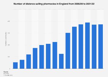 England: number of internet based pharmacies 2008-2017