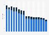 Anzahl der Schleppkähne in der deutschen Binnenflotte bis 2017