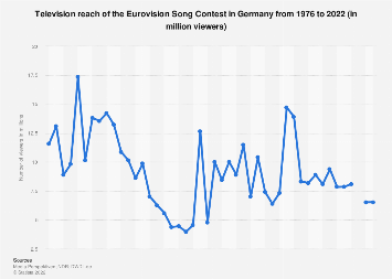 TV reach of the Eurovision Song Contest in Germany 1976-2017