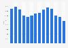 Peugeot car sales in France 2009-2016