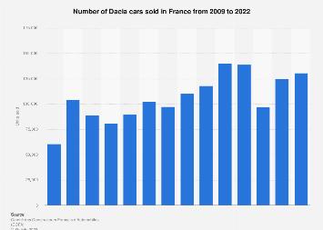 Dacia car sales in France 2009-2016