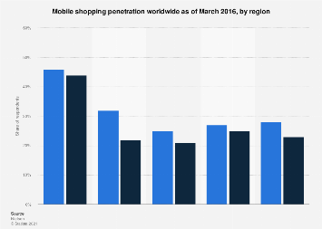 Global mobile commerce penetration 2016, by region