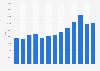 Skoda car sales in France 2009-2016