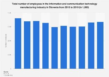Slovenia: number of employees in the ICT manufacturing industry 2008-2015