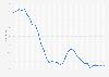 Arbeitslosenquote in Kuba bis 2018
