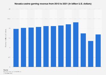 Casino gaming revenue in Nevada 2010-2017