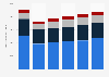 Passenger car registrations in France 2010-2016, by segment