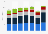 Auftragseingang der Dürr AG nach Divisionen bis 2017