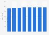 Anzahl der IT-Unternehmen in Hamburg bis 2014