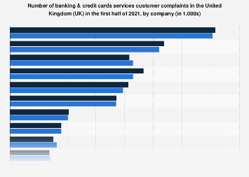 Customer complaints against banking services in the UK in H2 2017, by company