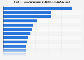 Leading passenger car model registrations in Finland 2017