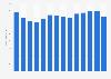 Revenue of the Weka Holding publishing group Germany 2007-2018