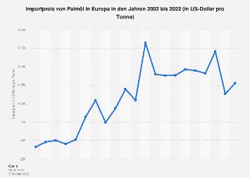 Importpreis von Palmöl in Europa bis 2019