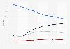 Marktanteile (14 bis 49 Jahre) der Sendergruppen in Österreich bis 2014