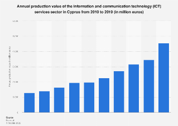 Production value of ICT services in Cyprus 2008-2014