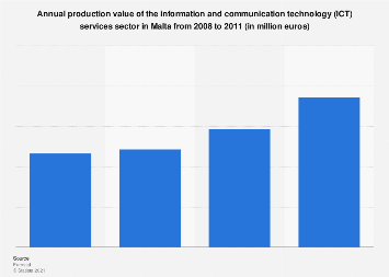 Production value of ICT services in Malta 2008-2011