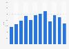 Kia car sales in Switzerland 2009-2018