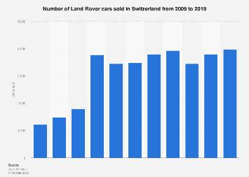 Land Rover car sales in Switzerland 2009-2017