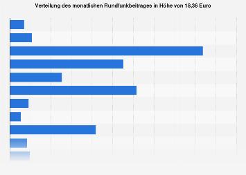 Verteilung des monatlichen Rundfunkbeitrages in Deutschland 2017