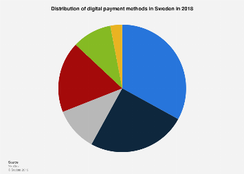 Preferred digital payment methods in Sweden 2015
