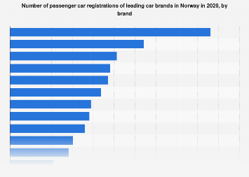 Leading car brands registered in Norway 2017