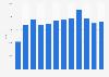Skoda car sales in Norway 2009-2018